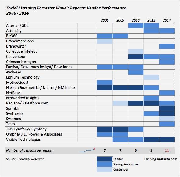 Forrester Wave Social Listening 2006-2014